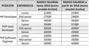 salarios de php programadores